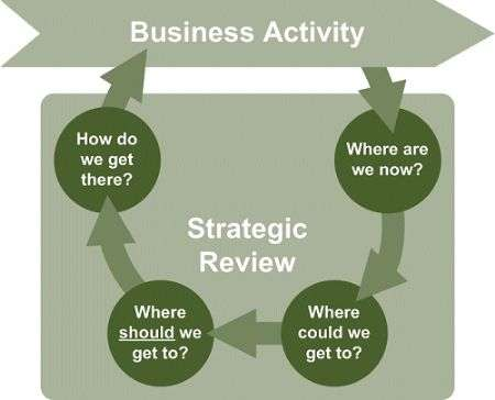 How To Carry Out A Strategic Business Review | Goldsbrough